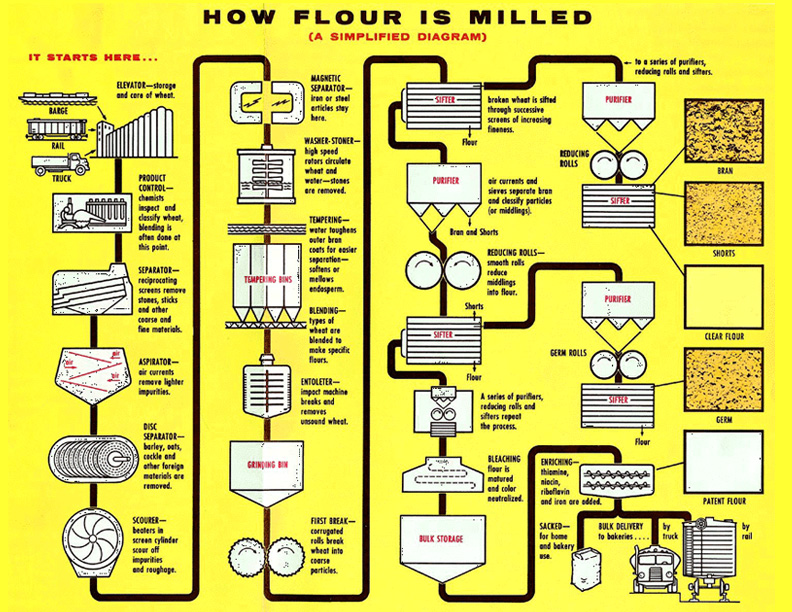 Diagram of How Flour is Milled